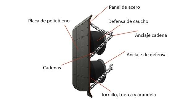 componentes-defensas-marinas-prosertek-espec