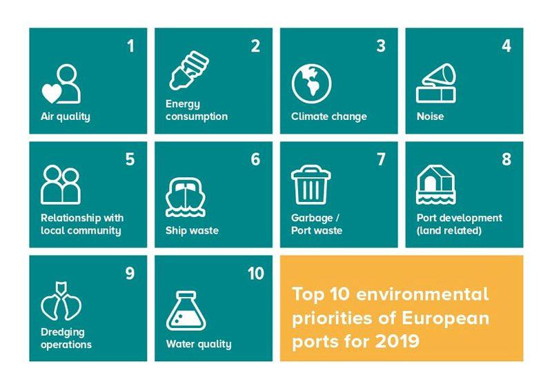 Las 10 prioridades medioambientales para los puertos en 2020